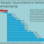 dumping salarialewage dumping