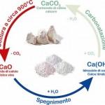 Calce e CO2